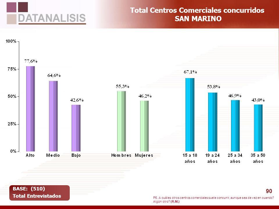 90 Total Centros Comerciales concurridos SAN MARINO BASE: (510) Total Entrevistados P5. A cuáles otros centros comerciales suele concurrir, aunque sea