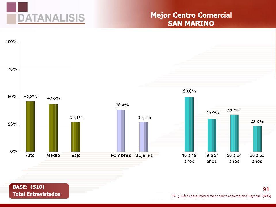 91 Mejor Centro Comercial SAN MARINO BASE: (510) Total Entrevistados P6. ¿Cuál es para usted el mejor centro comercial de Guayaquil? (R.U.)