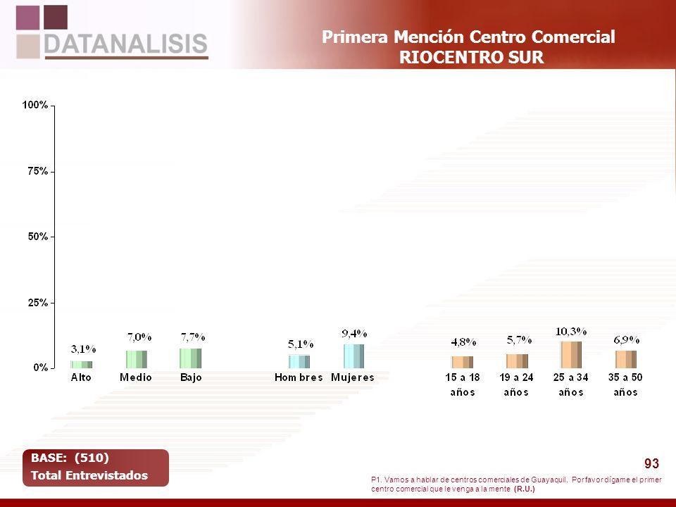 93 Primera Mención Centro Comercial RIOCENTRO SUR BASE: (510) Total Entrevistados P1. Vamos a hablar de centros comerciales de Guayaquil. Por favor dí