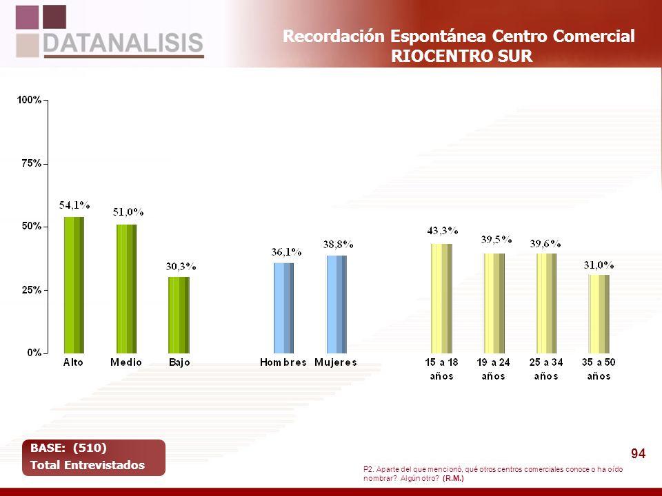 94 Recordación Espontánea Centro Comercial RIOCENTRO SUR BASE: (510) Total Entrevistados P2. Aparte del que mencionó, qué otros centros comerciales co