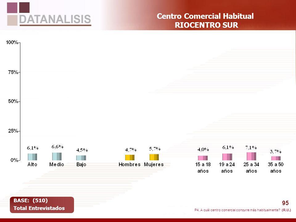 95 Centro Comercial Habitual RIOCENTRO SUR BASE: (510) Total Entrevistados P4. A cuál centro comercial concurre más habitualmente? (R.U.)