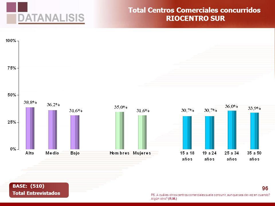 96 Total Centros Comerciales concurridos RIOCENTRO SUR BASE: (510) Total Entrevistados P5. A cuáles otros centros comerciales suele concurrir, aunque