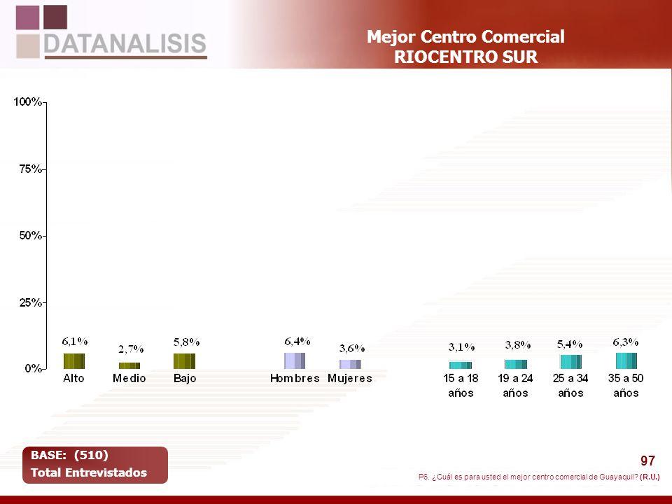 97 Mejor Centro Comercial RIOCENTRO SUR BASE: (510) Total Entrevistados P6. ¿Cuál es para usted el mejor centro comercial de Guayaquil? (R.U.)