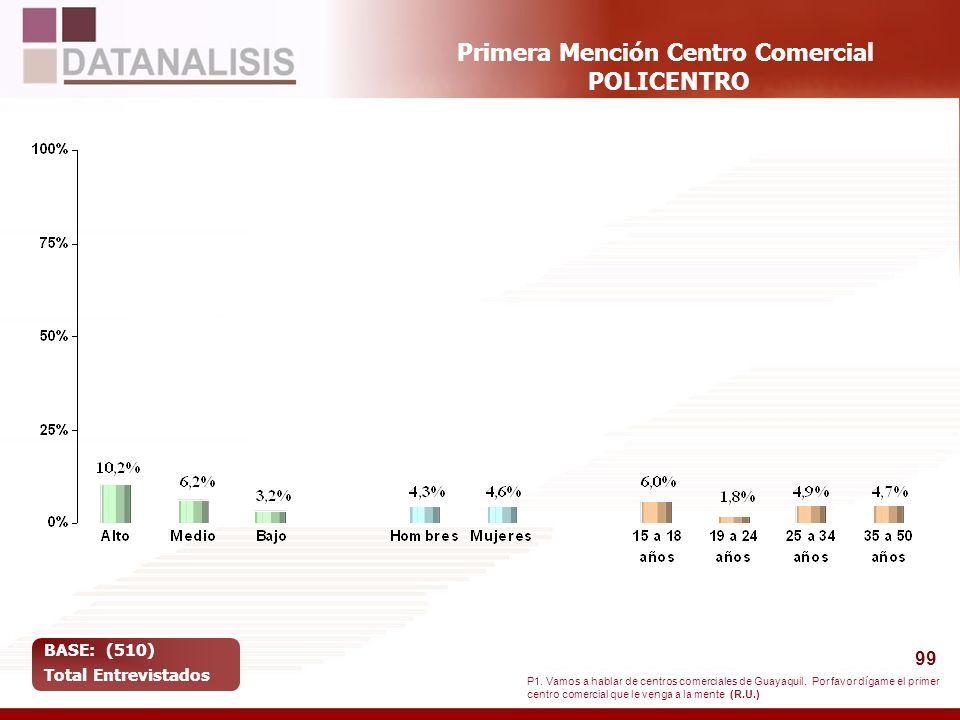 99 Primera Mención Centro Comercial POLICENTRO BASE: (510) Total Entrevistados P1. Vamos a hablar de centros comerciales de Guayaquil. Por favor dígam