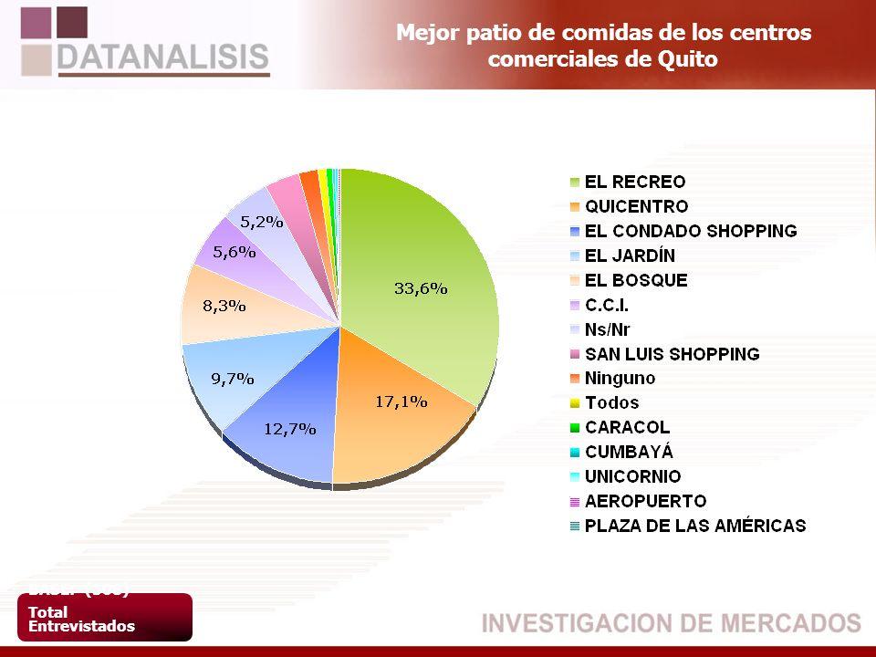 Mejor patio de comidas de los centros comerciales de Quito BASE: (508) Total Entrevistados