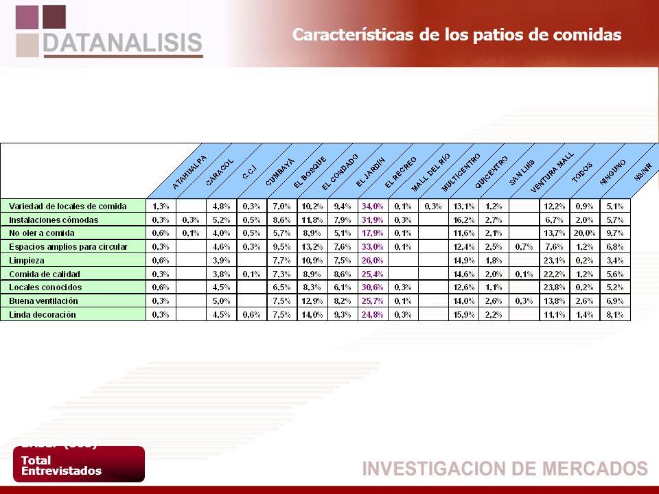 Características de los patios de comidas BASE: (508) Total Entrevistados
