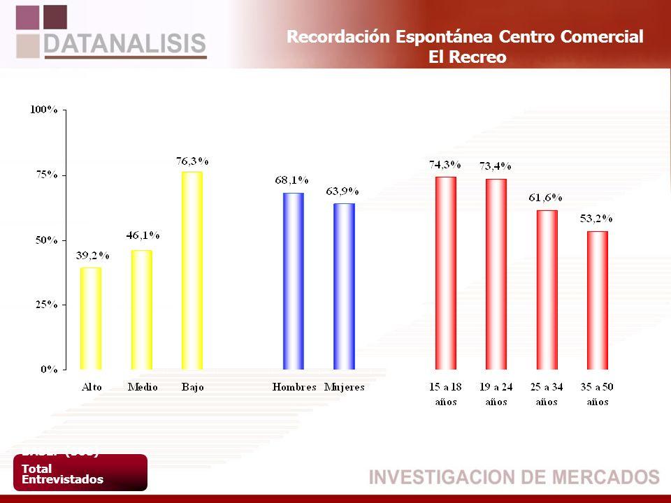 Recordación Espontánea Centro Comercial El Recreo BASE: (508) Total Entrevistados