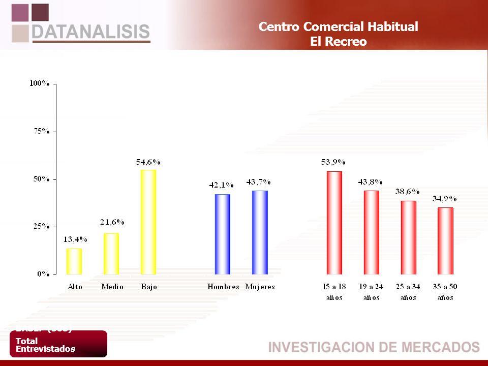 Centro Comercial Habitual El Recreo BASE: (508) Total Entrevistados