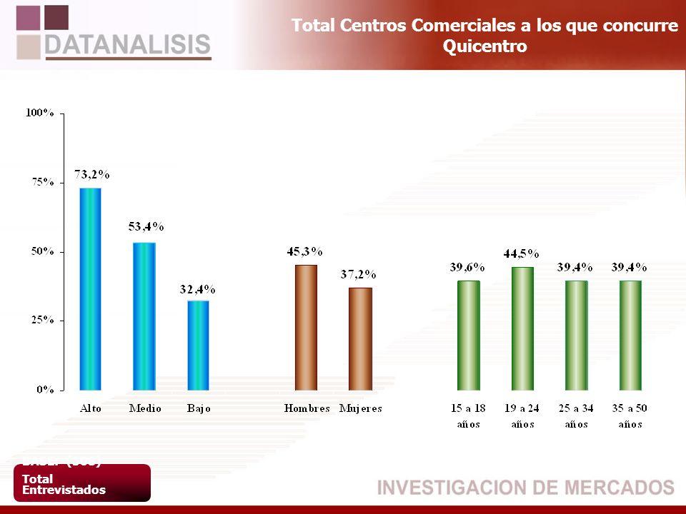 Total Centros Comerciales a los que concurre Quicentro BASE: (508) Total Entrevistados