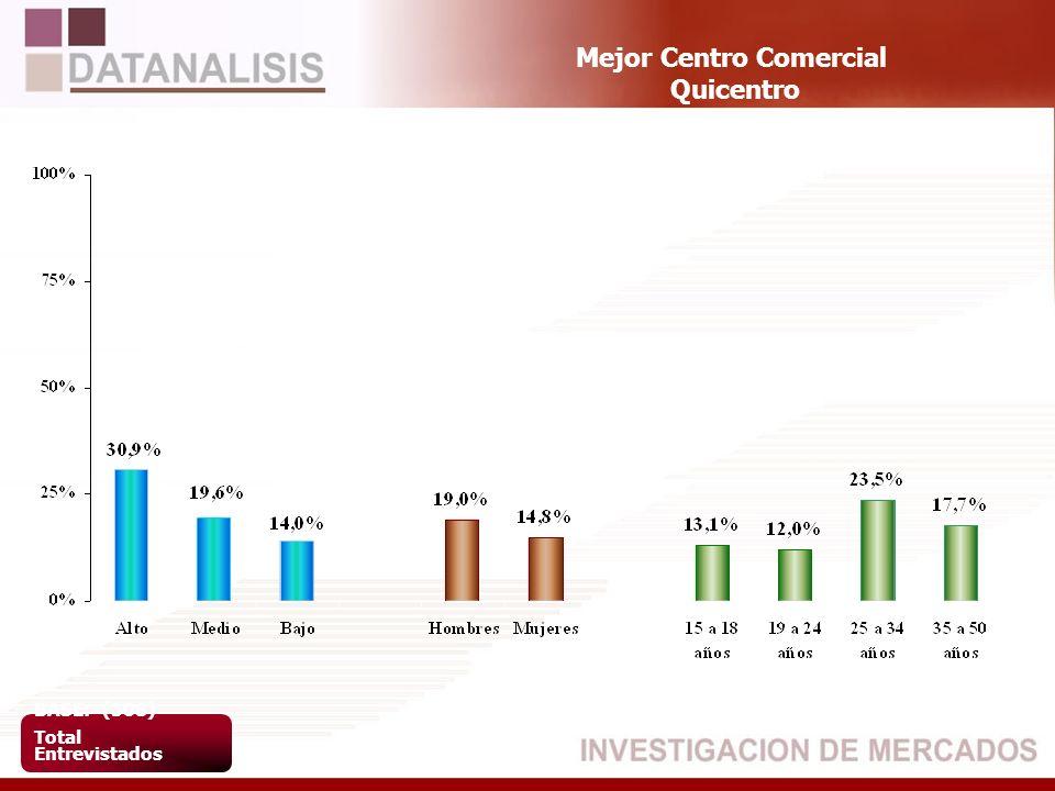 Mejor Centro Comercial Quicentro BASE: (508) Total Entrevistados