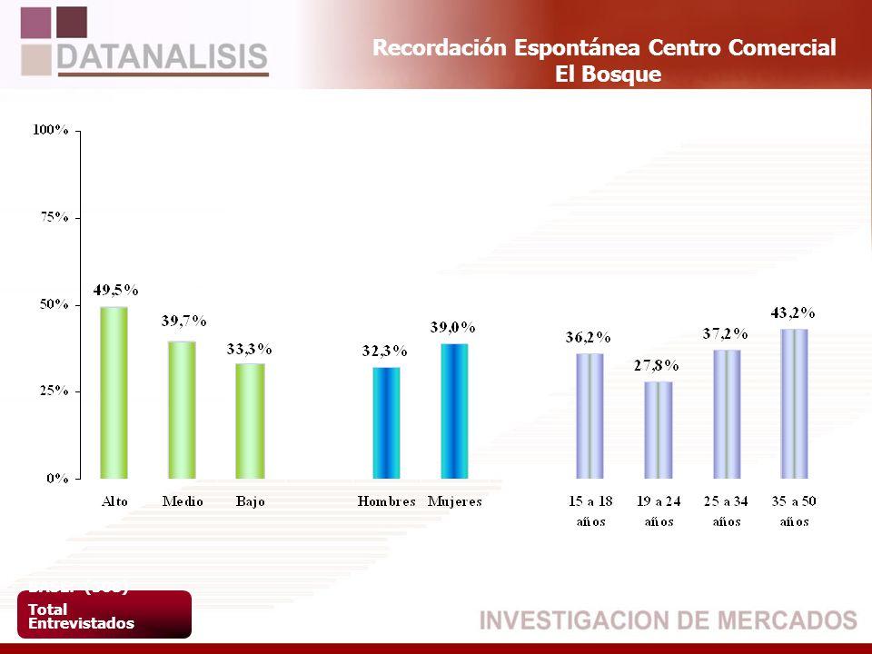 Recordación Espontánea Centro Comercial El Bosque BASE: (508) Total Entrevistados