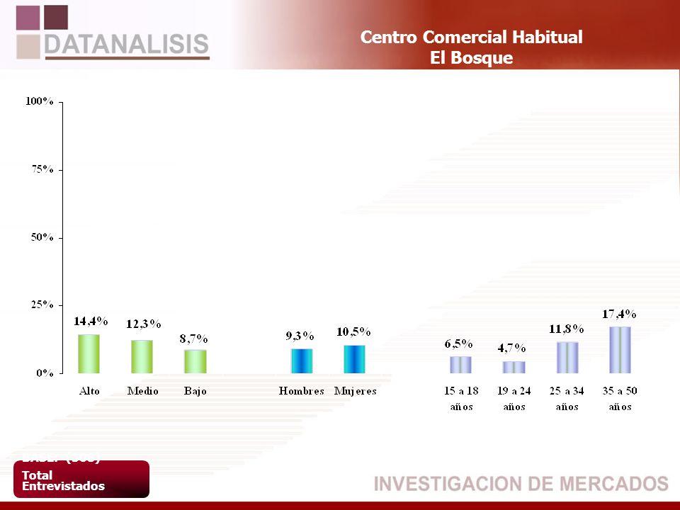 Centro Comercial Habitual El Bosque BASE: (508) Total Entrevistados