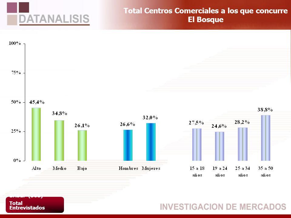 Total Centros Comerciales a los que concurre El Bosque BASE: (508) Total Entrevistados
