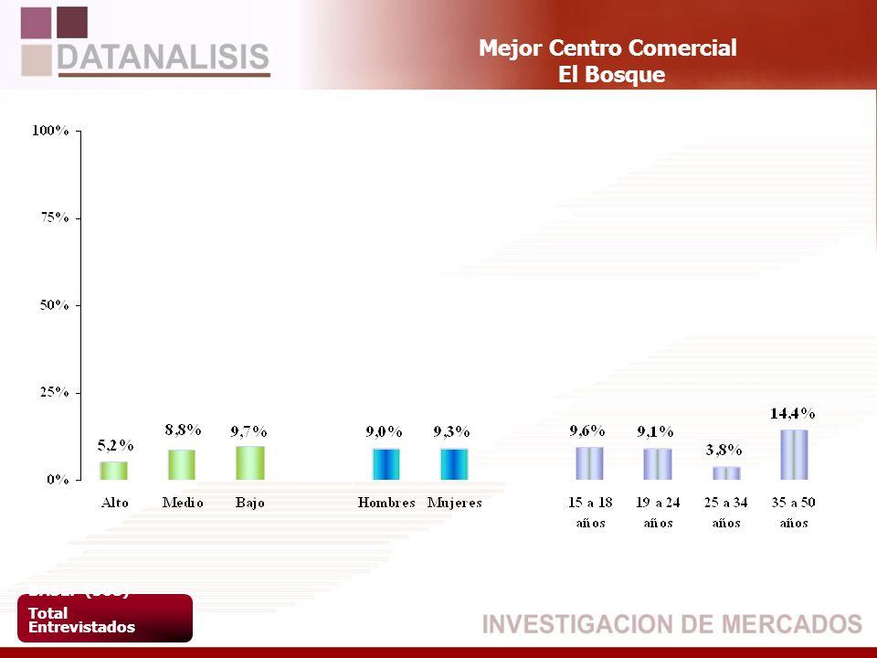 Mejor Centro Comercial El Bosque BASE: (508) Total Entrevistados