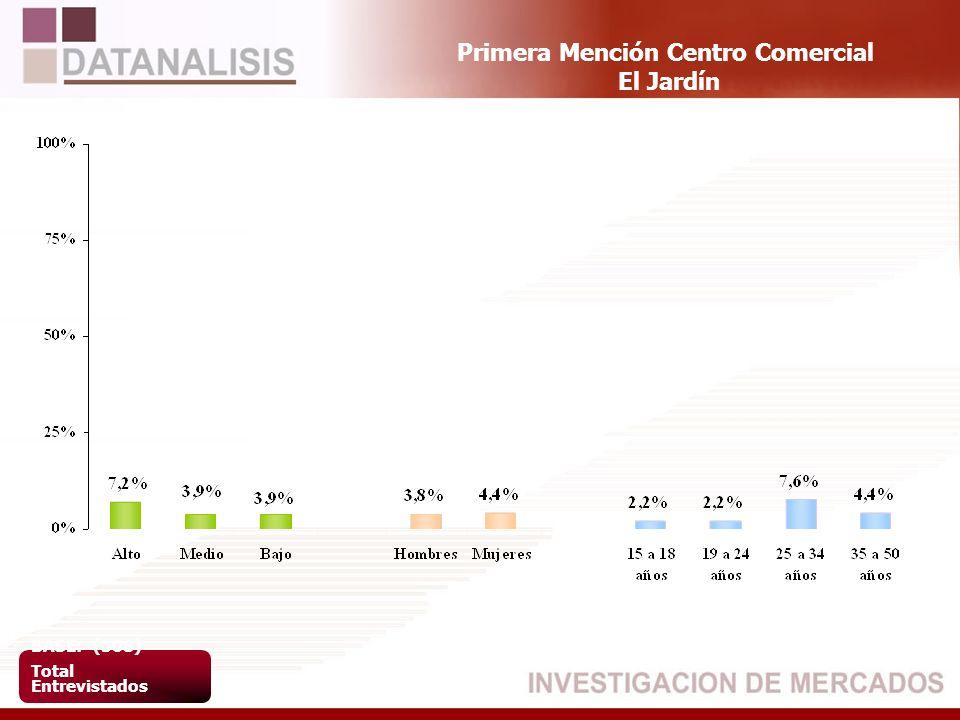 Primera Mención Centro Comercial El Jardín BASE: (508) Total Entrevistados