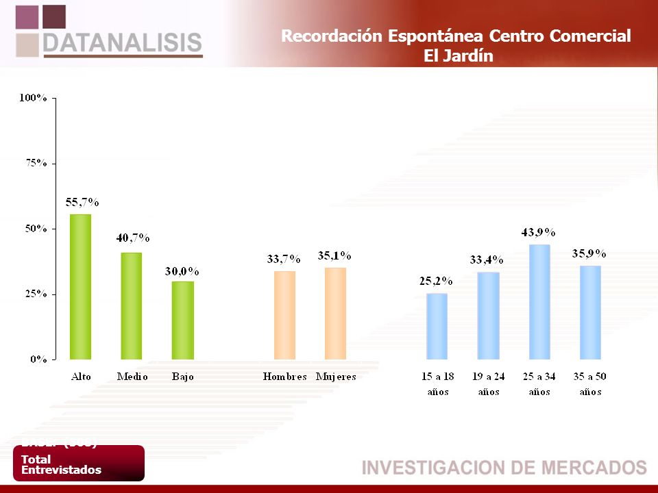 Recordación Espontánea Centro Comercial El Jardín BASE: (508) Total Entrevistados