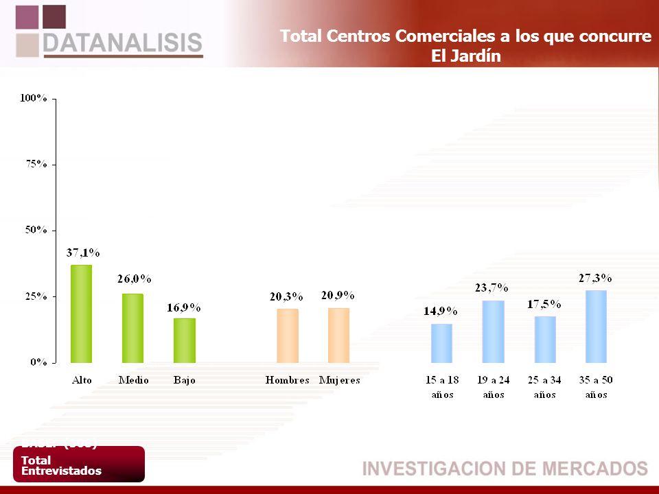 Total Centros Comerciales a los que concurre El Jardín BASE: (508) Total Entrevistados