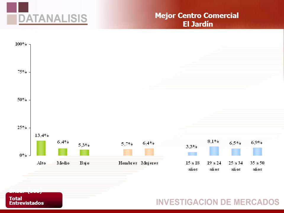 Mejor Centro Comercial El Jardín BASE: (508) Total Entrevistados