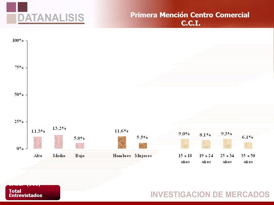 Primera Mención Centro Comercial C.C.I. BASE: (508) Total Entrevistados