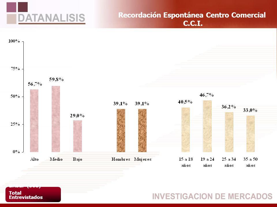 Recordación Espontánea Centro Comercial C.C.I. BASE: (508) Total Entrevistados
