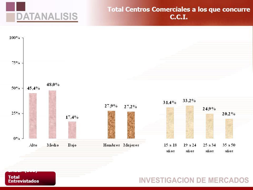 Total Centros Comerciales a los que concurre C.C.I. BASE: (508) Total Entrevistados
