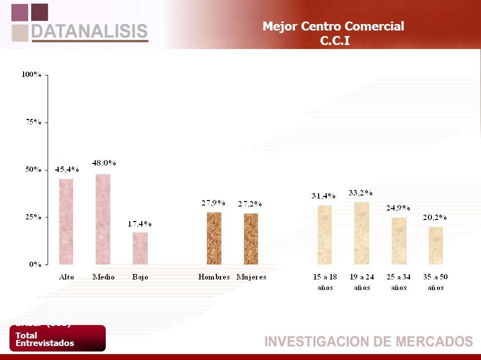 Mejor Centro Comercial C.C.I BASE: (508) Total Entrevistados