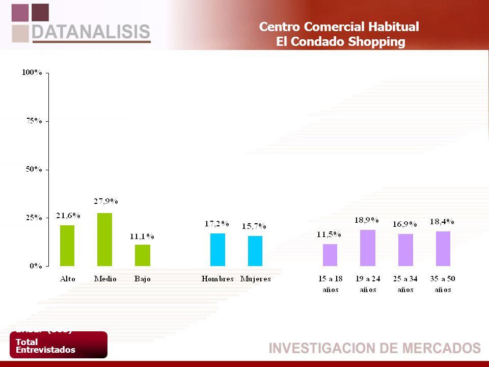 Centro Comercial Habitual El Condado Shopping BASE: (508) Total Entrevistados