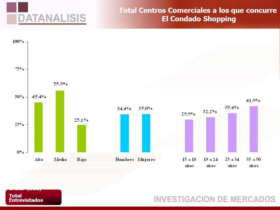 Total Centros Comerciales a los que concurre El Condado Shopping BASE: (508) Total Entrevistados
