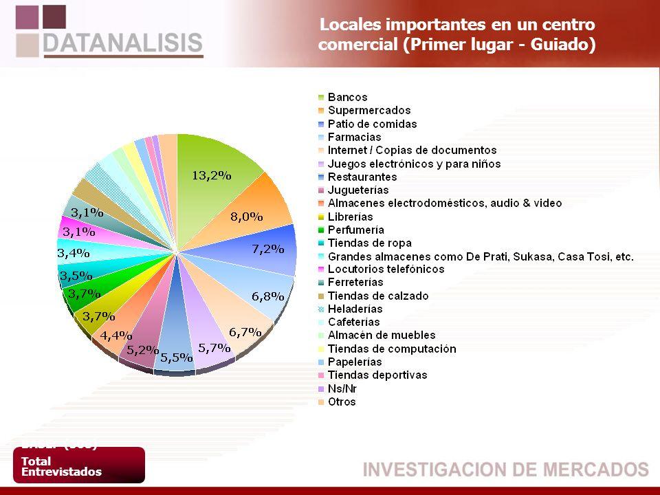 Locales importantes en un centro comercial (Primer lugar - Guiado) BASE: (508) Total Entrevistados
