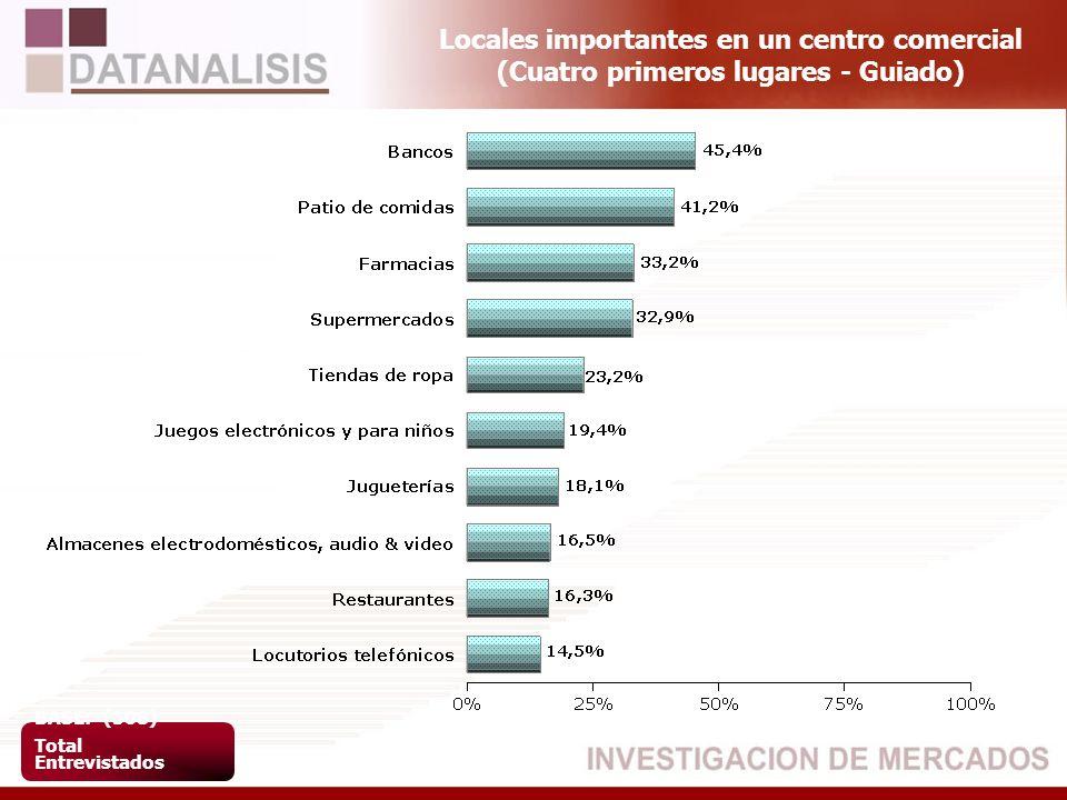 Locales importantes en un centro comercial (Cuatro primeros lugares - Guiado) BASE: (508) Total Entrevistados