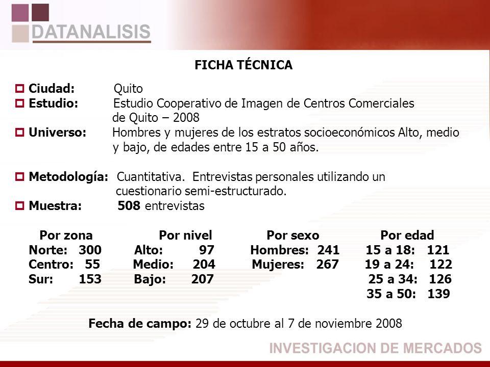 FICHA TÉCNICA Ciudad: Quito Estudio: Estudio Cooperativo de Imagen de Centros Comerciales de Quito – 2008 Universo:Hombres y mujeres de los estratos s