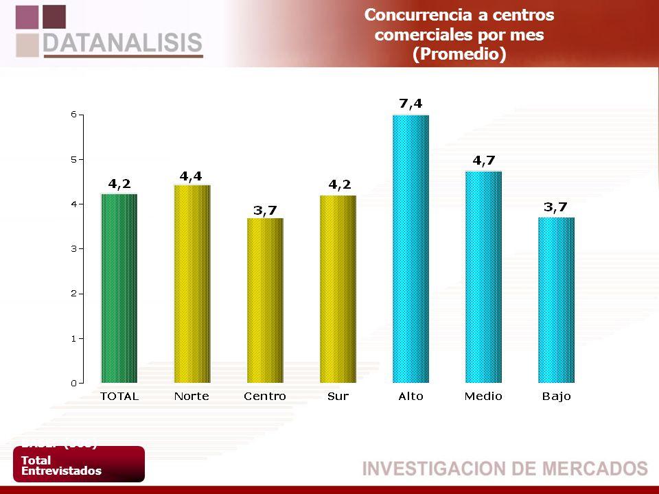 Concurrencia a centros comerciales por mes (Promedio) BASE: (508) Total Entrevistados