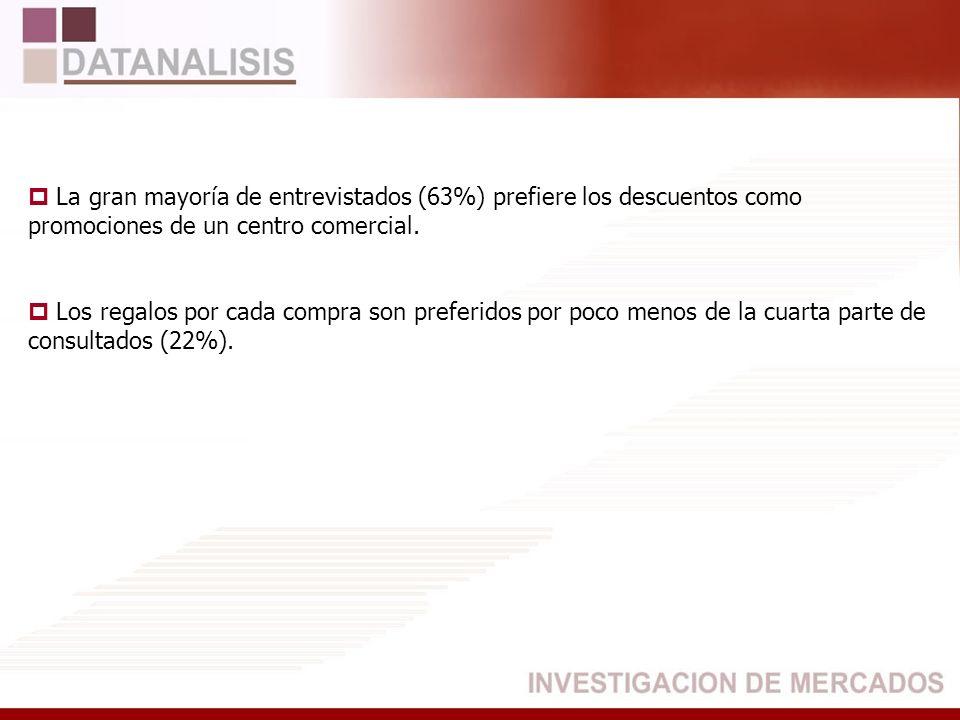 La gran mayoría de entrevistados (63%) prefiere los descuentos como promociones de un centro comercial. Los regalos por cada compra son preferidos por