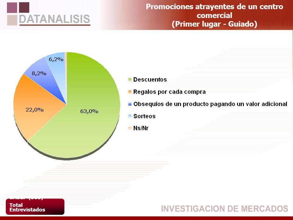 Promociones atrayentes de un centro comercial (Primer lugar - Guiado) BASE: (508) Total Entrevistados
