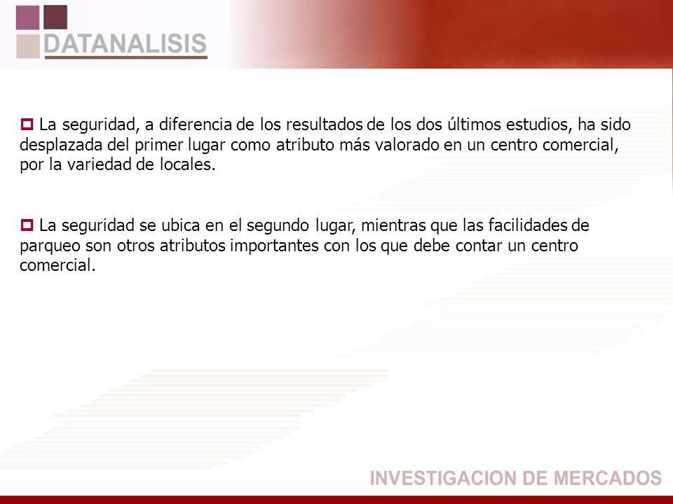 Mejor Centro Comercial El Recreo BASE: (508) Total Entrevistados