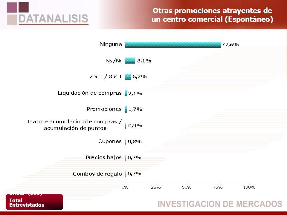 Otras promociones atrayentes de un centro comercial (Espontáneo) BASE: (508) Total Entrevistados