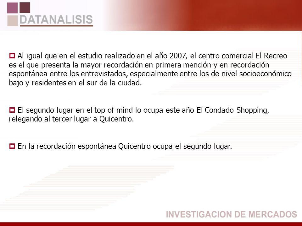 Al igual que en el estudio realizado en el año 2007, el centro comercial El Recreo es el que presenta la mayor recordación en primera mención y en rec