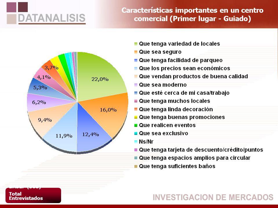 Características importantes en un centro comercial (Primer lugar - Guiado) BASE: (508) Total Entrevistados