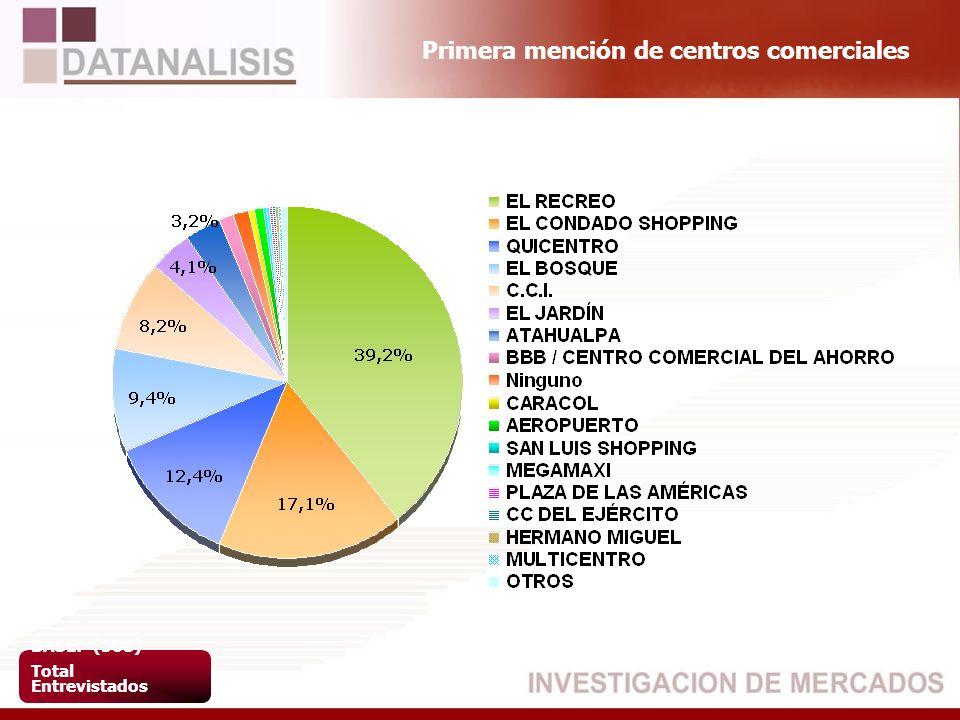 Primera mención de centros comerciales BASE: (508) Total Entrevistados