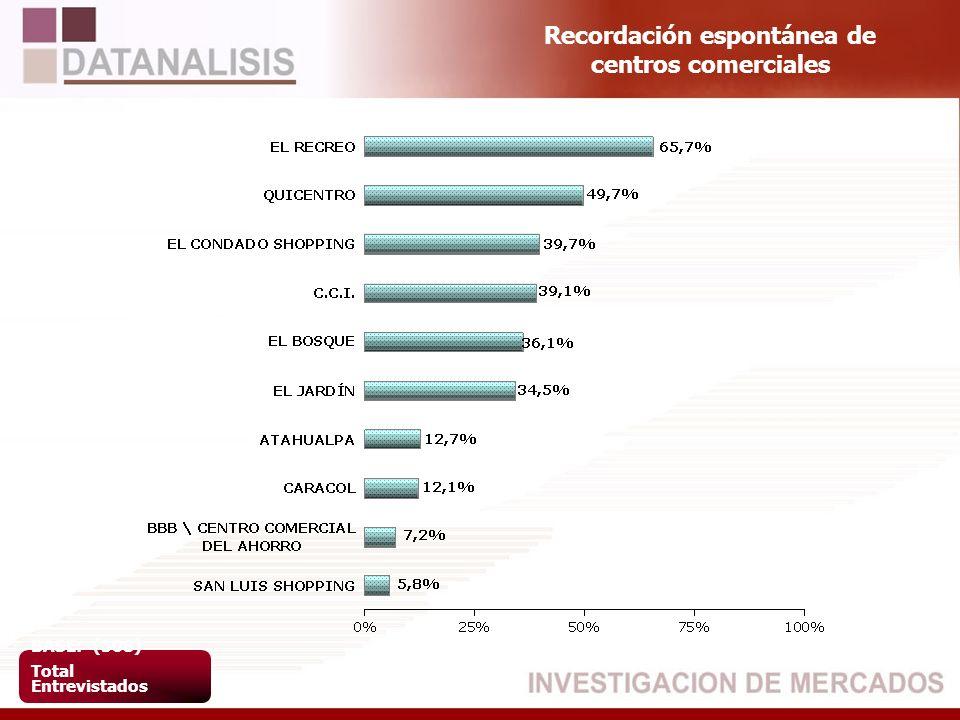 Recordación espontánea de centros comerciales BASE: (508) Total Entrevistados