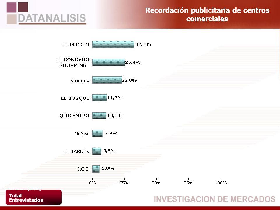 Recordación publicitaria de centros comerciales BASE: (508) Total Entrevistados