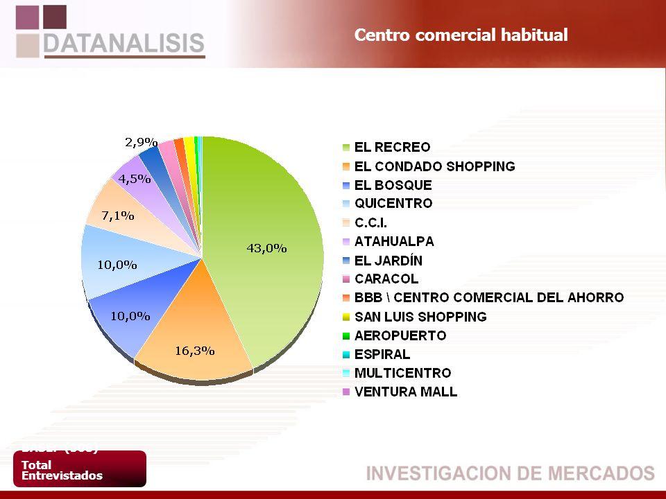 Centro comercial habitual BASE: (508) Total Entrevistados