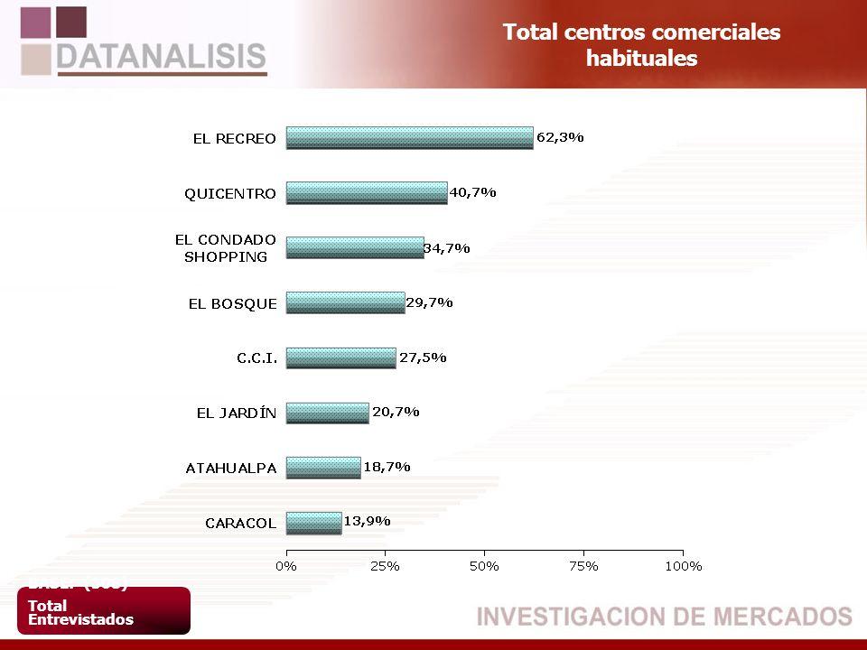 Total centros comerciales habituales BASE: (508) Total Entrevistados
