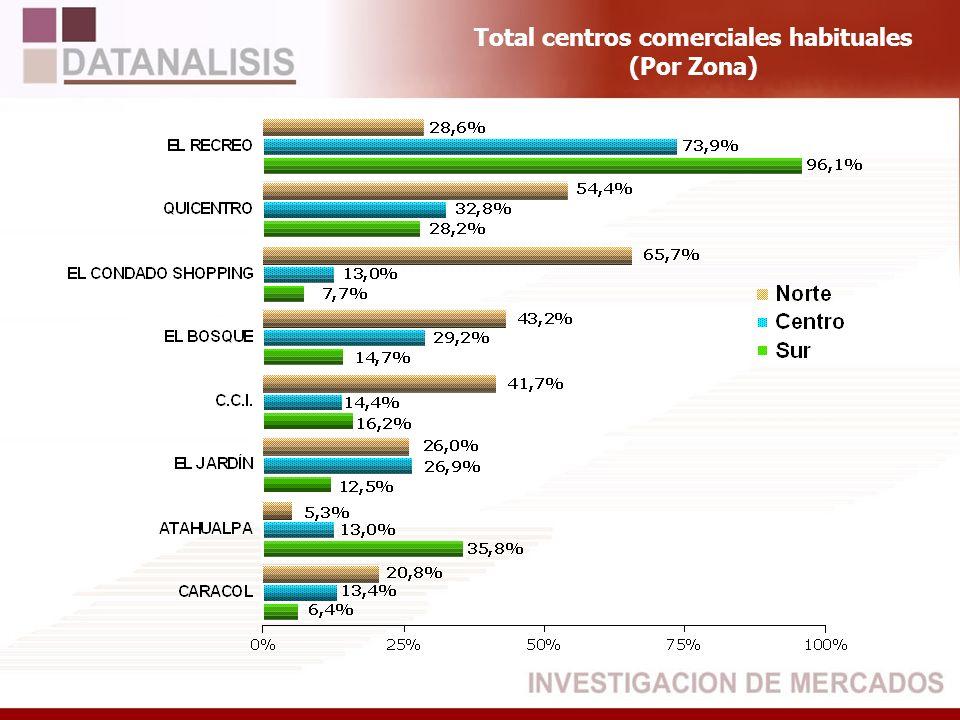 Total centros comerciales habituales (Por Zona)