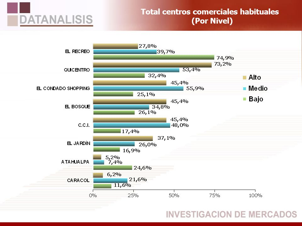 Total centros comerciales habituales (Por Nivel)