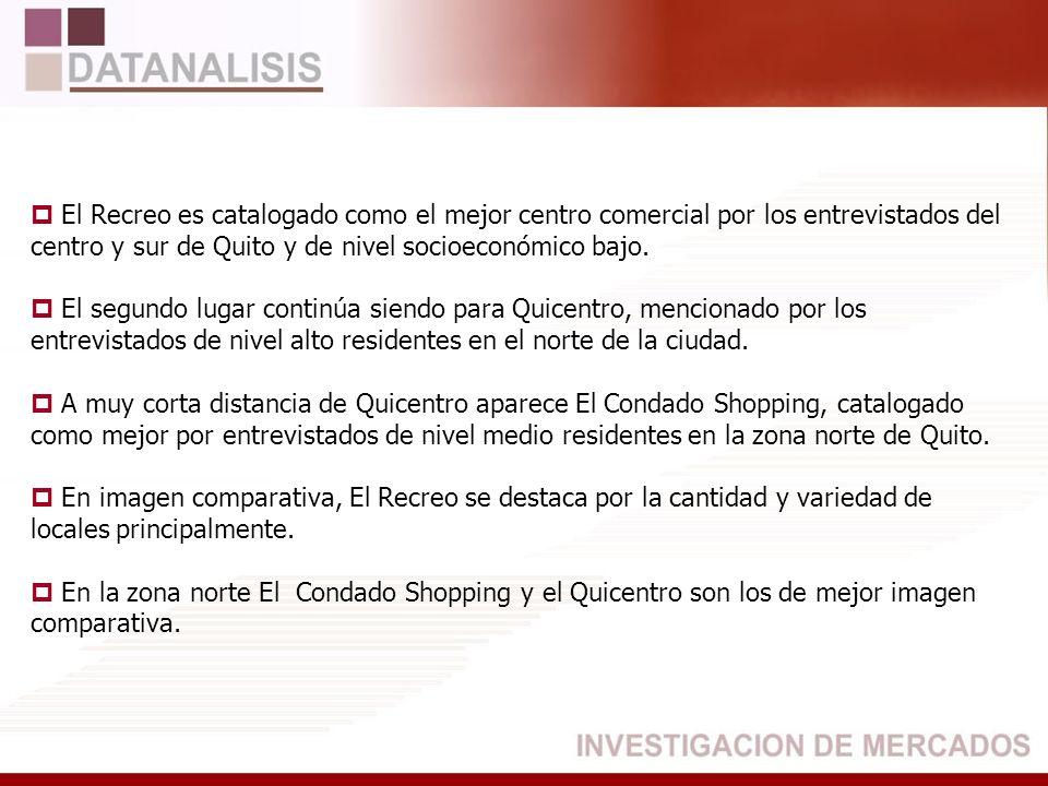 El Recreo es catalogado como el mejor centro comercial por los entrevistados del centro y sur de Quito y de nivel socioeconómico bajo. El segundo luga