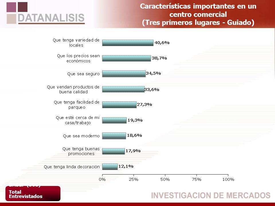 Características importantes en un centro comercial (Tres primeros lugares - Guiado) BASE: (508) Total Entrevistados