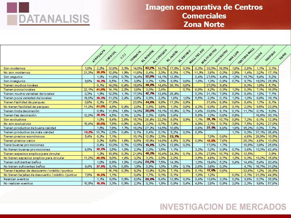 Imagen comparativa de Centros Comerciales Zona Norte