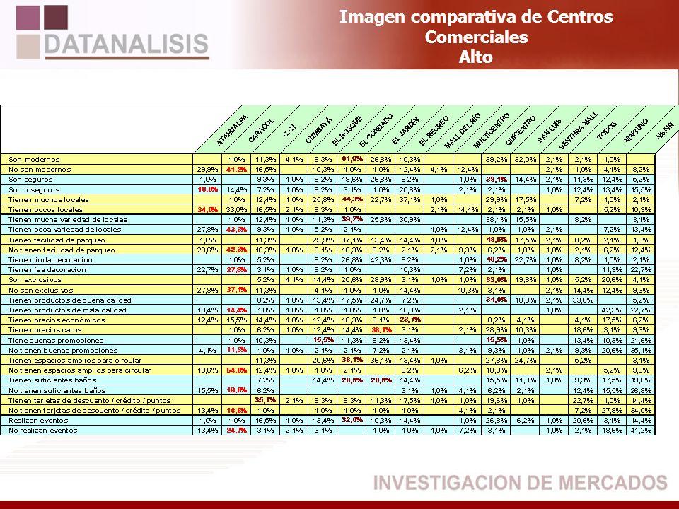 Imagen comparativa de Centros Comerciales Alto
