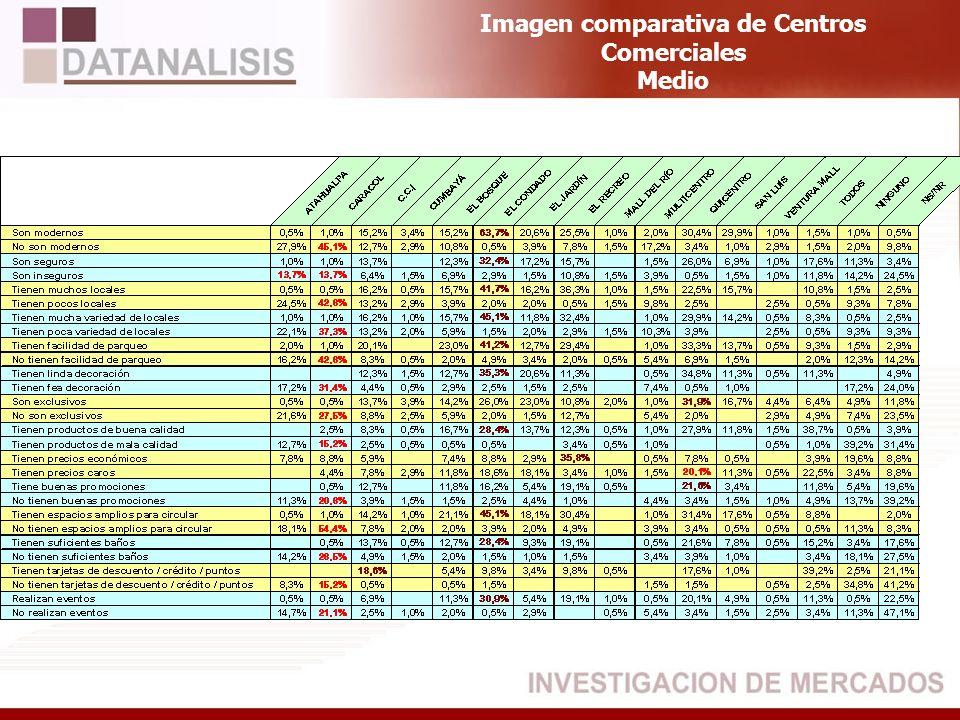 Imagen comparativa de Centros Comerciales Medio